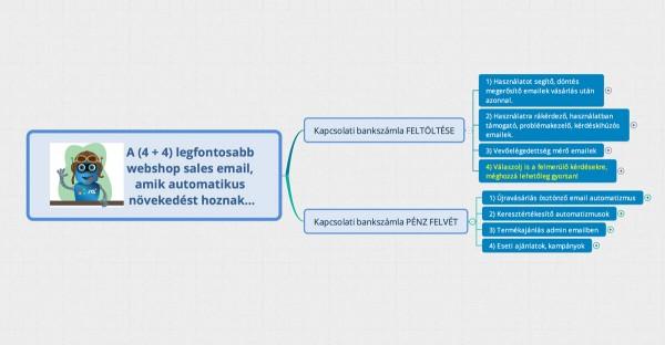 [elmetérkép] A (4 + 4) legfontosabb webshop sales email, amik automatikus növekedést hoznak…