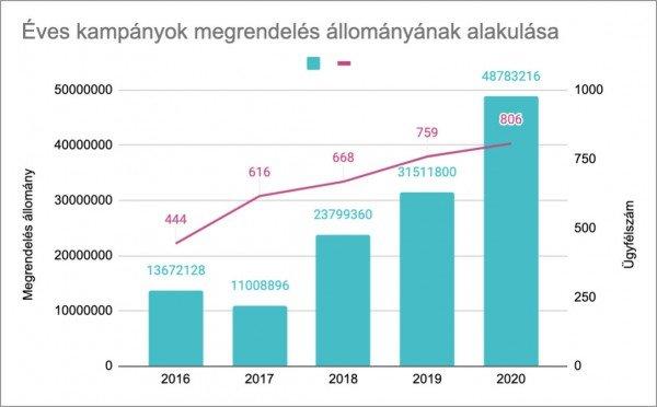 SalesAutopilot éves megújítási kampány bevétel évről-évre